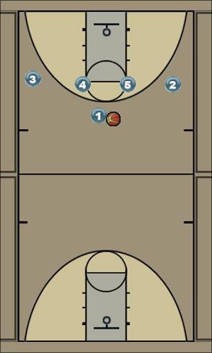 Basketball Play nahria1 Man to Man Set