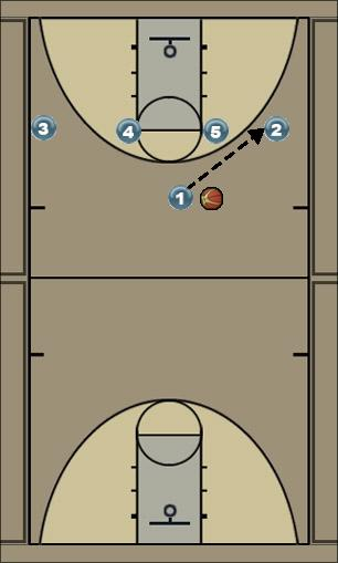 Basketball Play 4down Man to Man Set