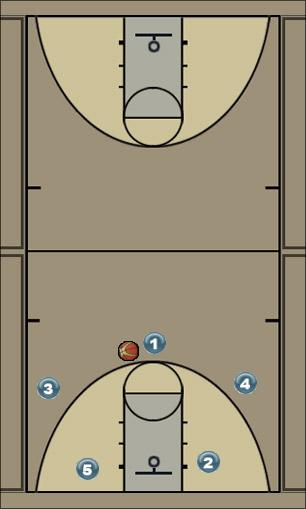 Basketball Play Kentucky Right Zone Play