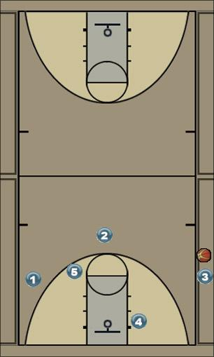 Basketball Play VCU Double Pick 3 Sideline Out of Bounds