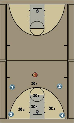 Basketball Play 1-1-3 Matchup Zone Defense