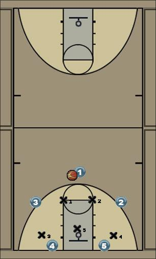 Basketball Play Memphis (vs 2-3 Zone) Zone Play