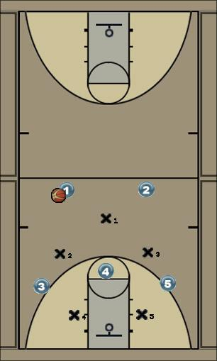 Basketball Play 2 GUARD (VS any 1 guard front) Zone Play