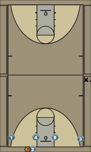 Basketball Play Cinci 5 Man to Man Set