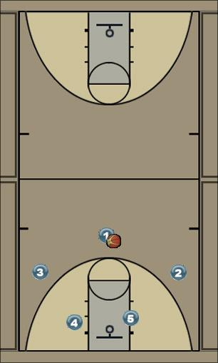 Basketball Play CEUB / Cleveland Cavaliers Man to Man Set