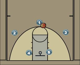 Basketball Play Chifre - CEUB - Contra Individual Man to Man Set