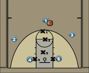 Basketball Play 5 - Jogada contra defesa 2-1-2 Zone Play
