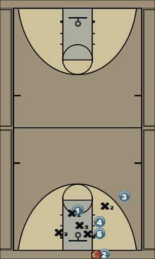 Basketball Play Fundo Zona - Jogada de fundo contra defesa 2-1-2 Zone Baseline Out of Bounds
