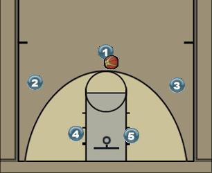 Basketball Play L pra baixo Man to Man Offense