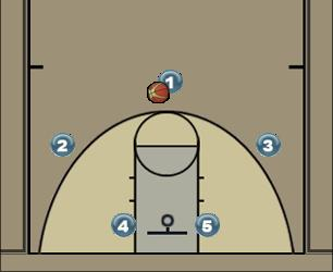 Basketball Play Cabeça Man to Man Offense