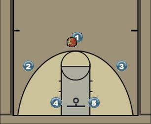 Basketball Play Cabeça Man to Man Offense