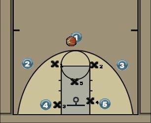 Basketball Play Duplo Zona Zone Play