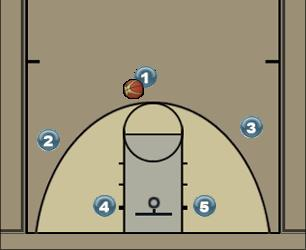 Basketball Play Punho (Simples) Individual Man to Man Offense