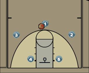 Basketball Play CEUB sub22 Man to Man Set