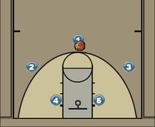 Basketball Play Cabeça - Feminino CEUB 2016 Man to Man Set
