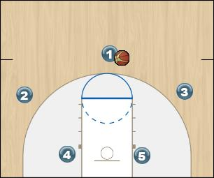 Basketball Play Chifre variacao universitario - 2016 Man to Man Offense