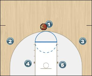Basketball Play chifre lado variacao universitario 2016 Man to Man Offense