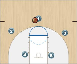 Basketball Play chifre variacao - universitario 2016 Man to Man Offense