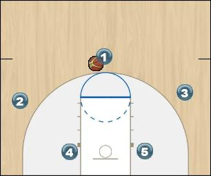 Basketball Play Chifre - ABLUJHE 2017 Man to Man Offense