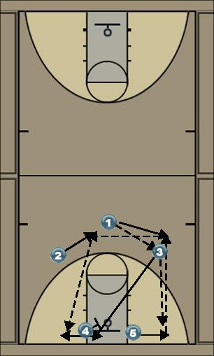Basketball Play Play 2 Zone Play