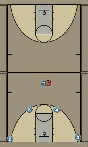 Basketball Play Magic Man to Man Offense