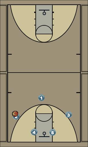 Basketball Play county2 Man to Man Set