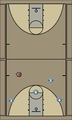 Basketball Play dice Uncategorized Plays offence