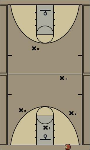 Basketball Play Heat Full Court Press Defense
