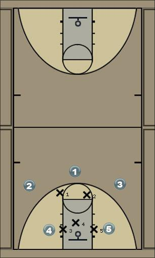 Basketball Play Simple man set Man to Man Set