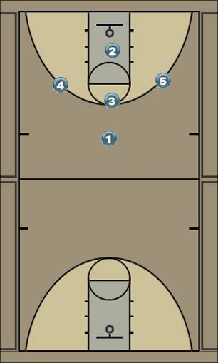 Basketball Play Eget Man to Man Set