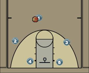 Basketball Play standaard entree Man to Man Offense