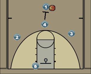Basketball Play 3hoek Man to Man Offense