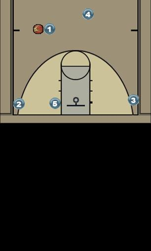 Basketball Play SWING RT Man to Man Offense