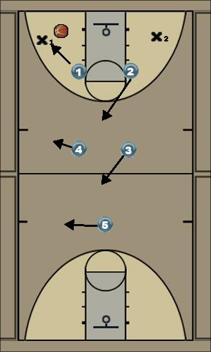 Basketball Play 22 Defense