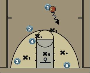 Basketball Play PANTHER 1/2 Court Zone Play