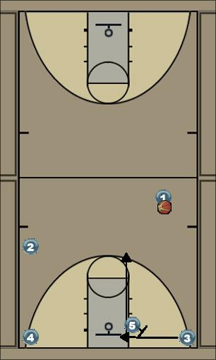 Basketball Play Ballinger Man to Man Offense