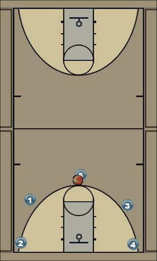 Basketball Play Bread Man to Man Offense