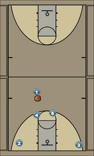 Basketball Play hammertime Man to Man Offense