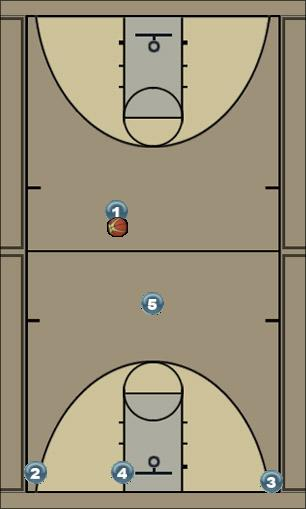 Basketball Play Vertical Man to Man Offense