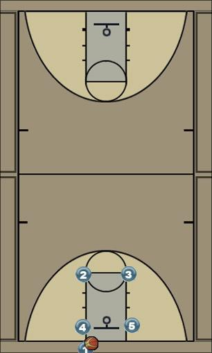 Basketball Play Out of bounds Uncategorized Plays out of bounds