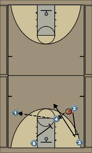 Basketball Play PG 2 Man to Man Offense