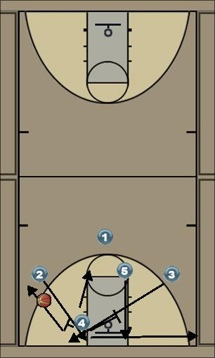 Basketball Play PG 3 Man to Man Offense