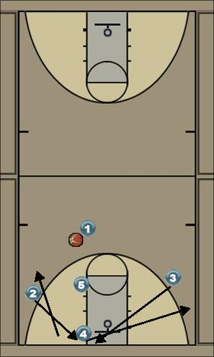 Basketball Play PG 4 Man to Man Offense