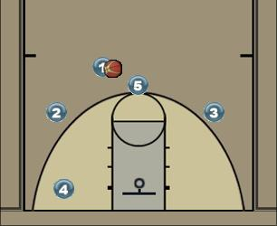 Basketball Play OF 1 Man to Man Offense