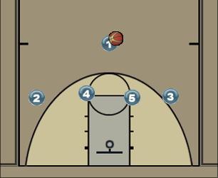 Basketball Play Σκρήν με το 4 Man to Man Offense