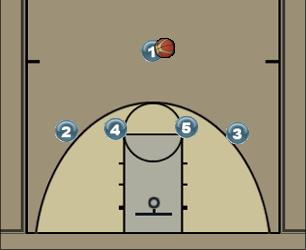 Basketball Play Σκρην με το 5 Man to Man Offense