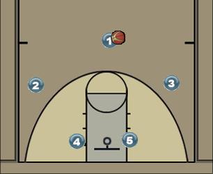 Basketball Play σκρην στον σκρηνερ Man to Man Offense
