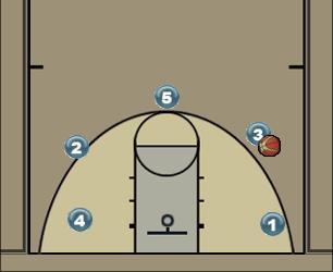 Basketball Play παραλλαγή σκρην στον σκρηνερ Man to Man Offense