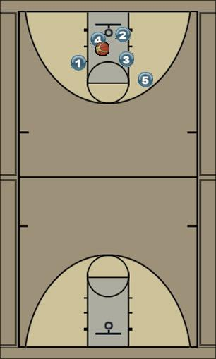 Basketball Play Genummerde fast break Secondary Break
