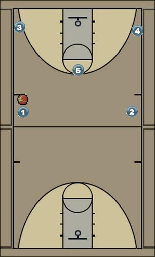 Basketball Play Memphis X Man to Man Set